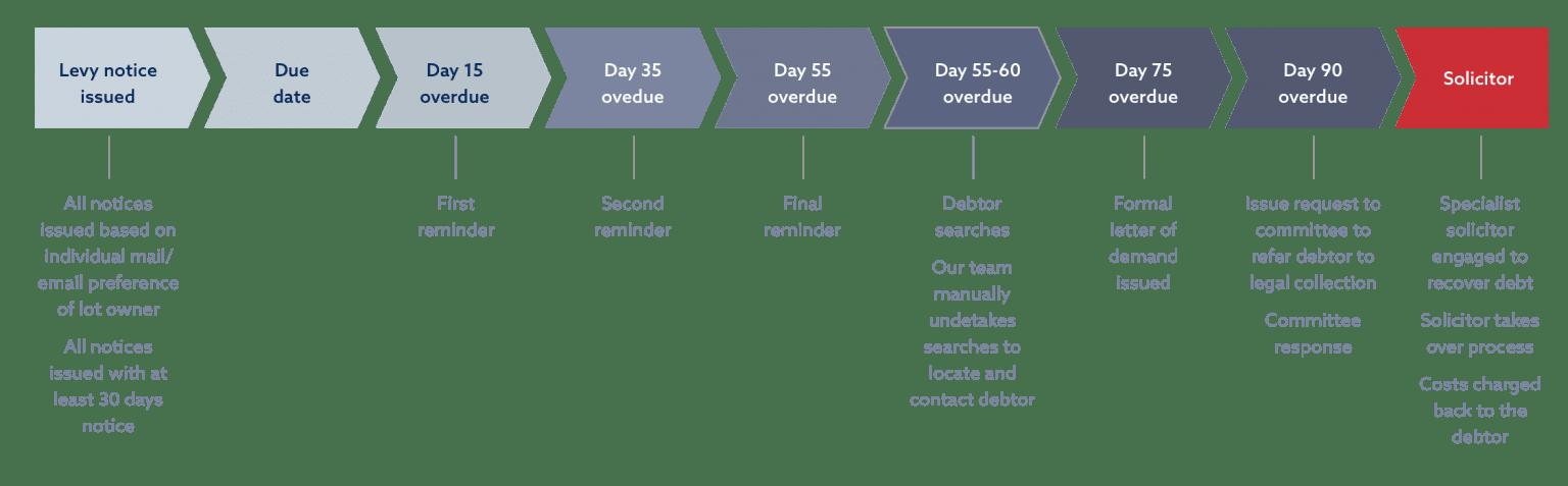 levy notice diagram