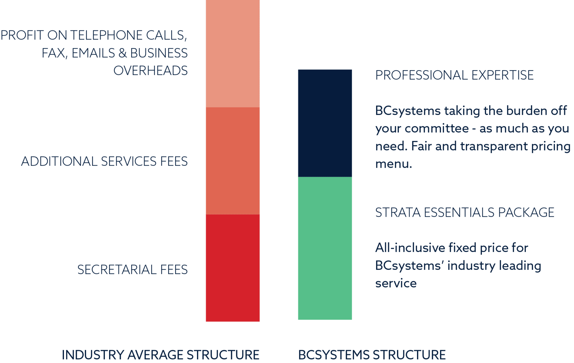 BCsystems Pricing Structure