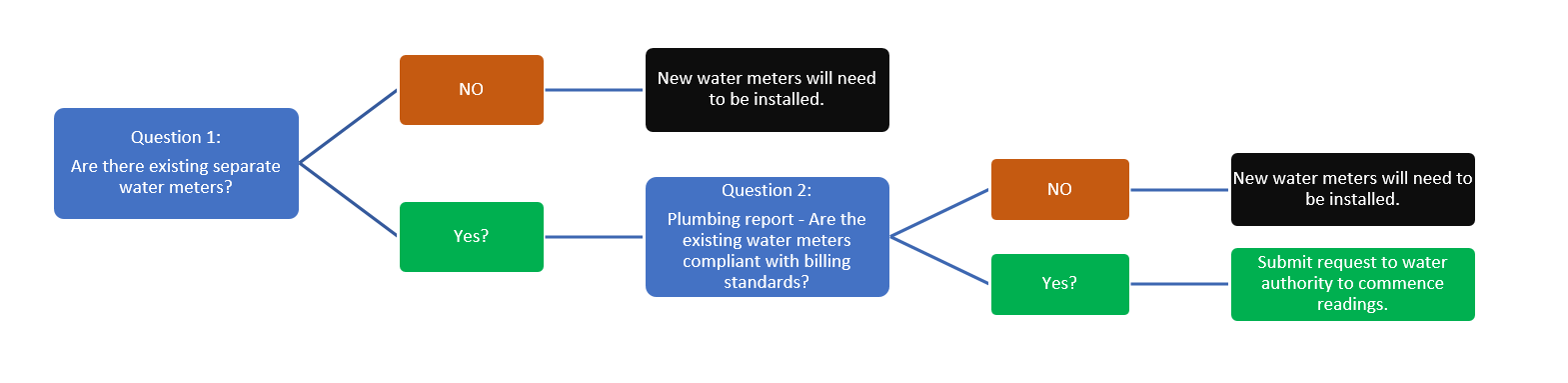 Flowchart: How to upgrade water meters in a body corporate